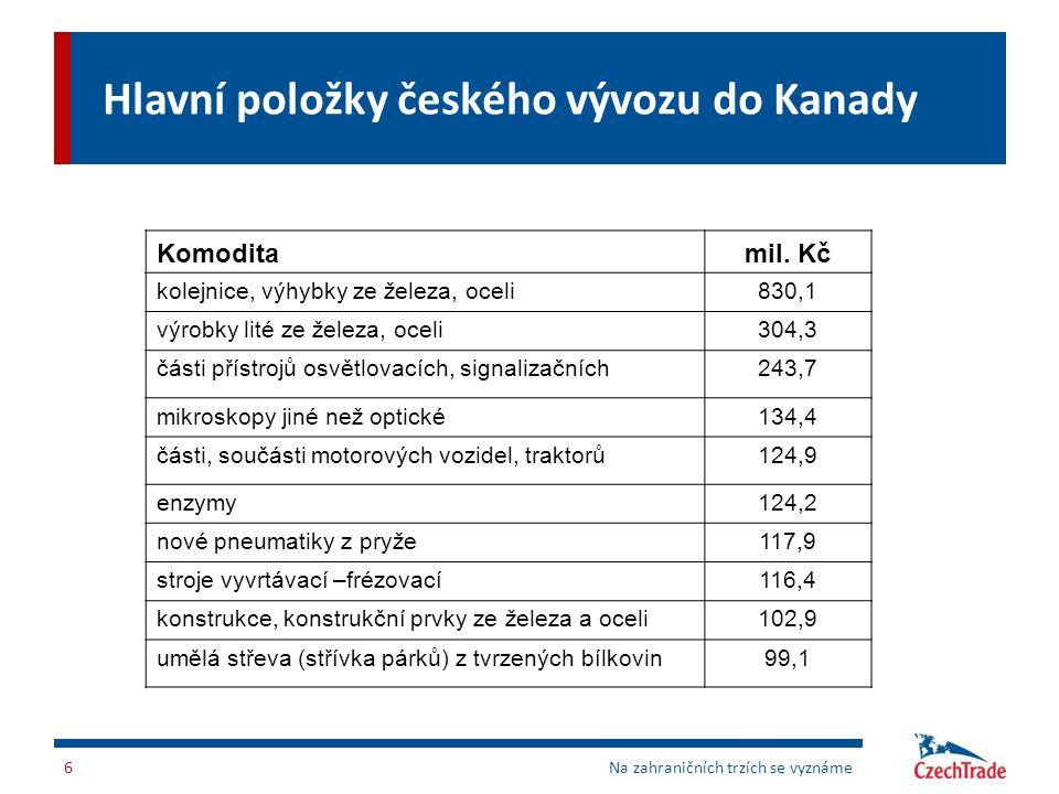 Hlavní položky českého vývozu do Kanady Komoditamil. Kč kolejnice, výhybky ze železa, oceli830,1 výrobky lité ze železa, oceli304,3 části přístrojů os