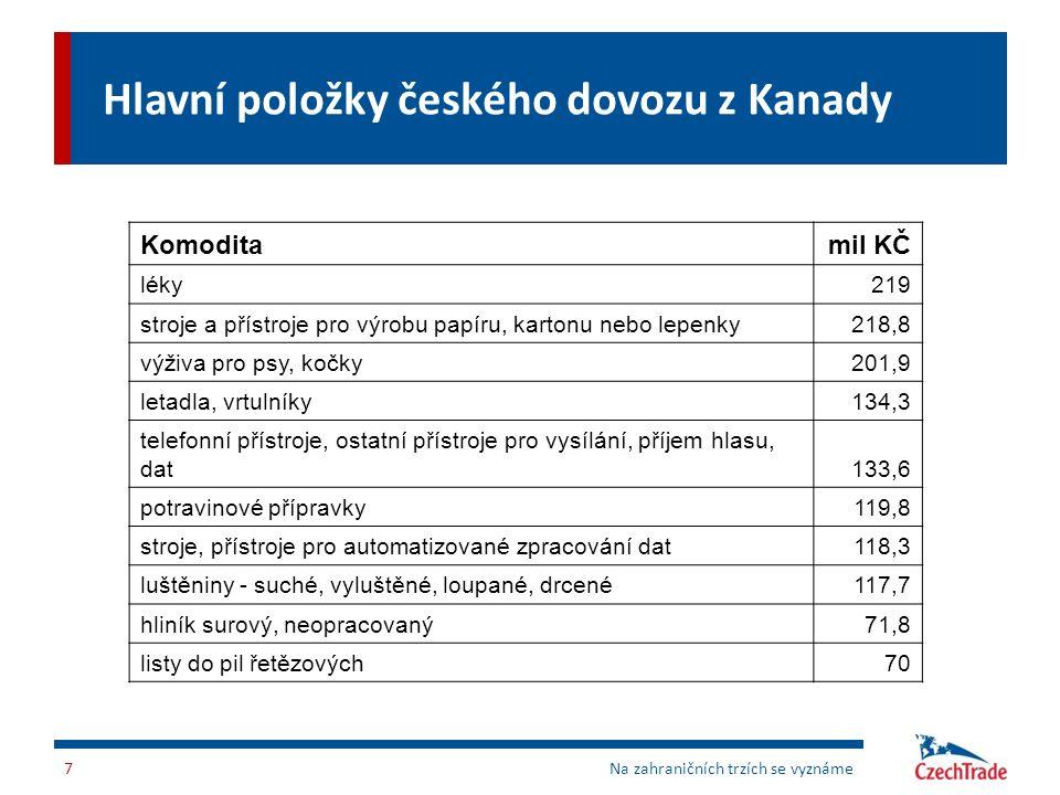 Hlavní položky českého dovozu z Kanady Komoditamil KČ léky219 stroje a přístroje pro výrobu papíru, kartonu nebo lepenky218,8 výživa pro psy, kočky201
