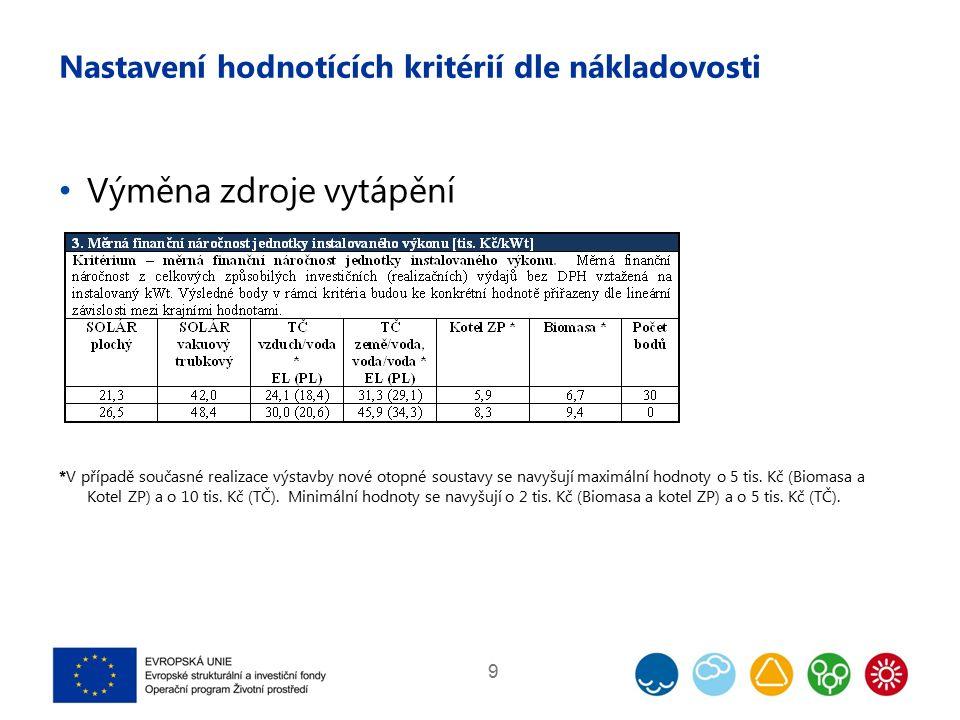 Nastavení hodnotících kritérií dle nákladovosti Výměna zdroje vytápění *V případě současné realizace výstavby nové otopné soustavy se navyšují maximál