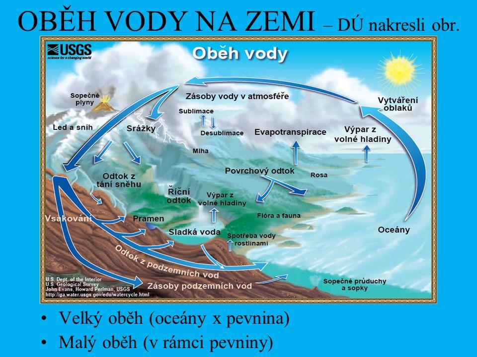 OBĚH VODY NA ZEMI – DÚ nakresli obr. Velký oběh (oceány x pevnina) Malý oběh (v rámci pevniny)