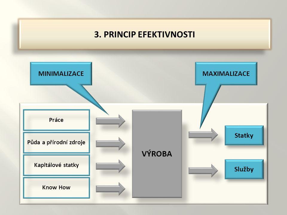 3. PRINCIP EFEKTIVNOSTI Statky VÝROBA Práce Půda a přírodní zdroje Kapitálové statky Know How Služby MINIMALIZACEMAXIMALIZACE