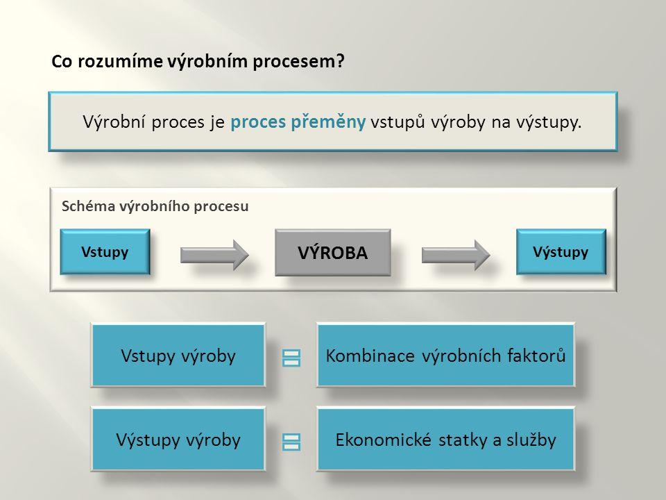 Výrobní proces je proces přeměny vstupů výroby na výstupy. Vstupy výrobyKombinace výrobních faktorů Výstupy výrobyEkonomické statky a služby Výstupy V