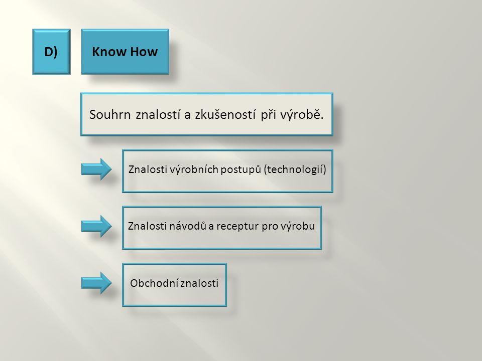 D)Know How Souhrn znalostí a zkušeností při výrobě. Znalosti návodů a receptur pro výrobuZnalosti výrobních postupů (technologií)Obchodní znalosti