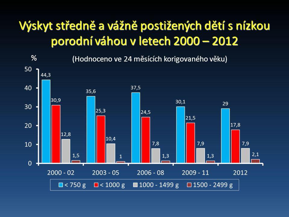 Výskyt středně a vážně postižených dětí s nízkou porodní váhou v letech 2000 – 2012 % (Hodnoceno ve 24 měsících korigovaného věku)