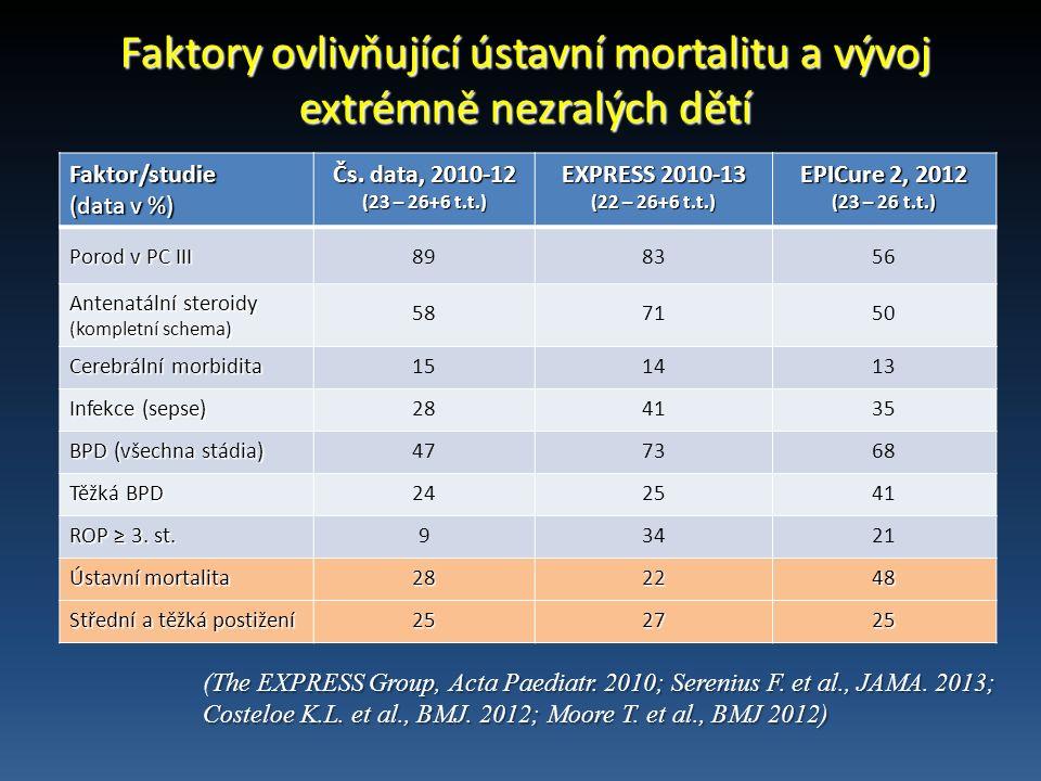 Faktory ovlivňující ústavní mortalitu a vývoj extrémně nezralých dětí Faktor/studie (data v %) Čs.