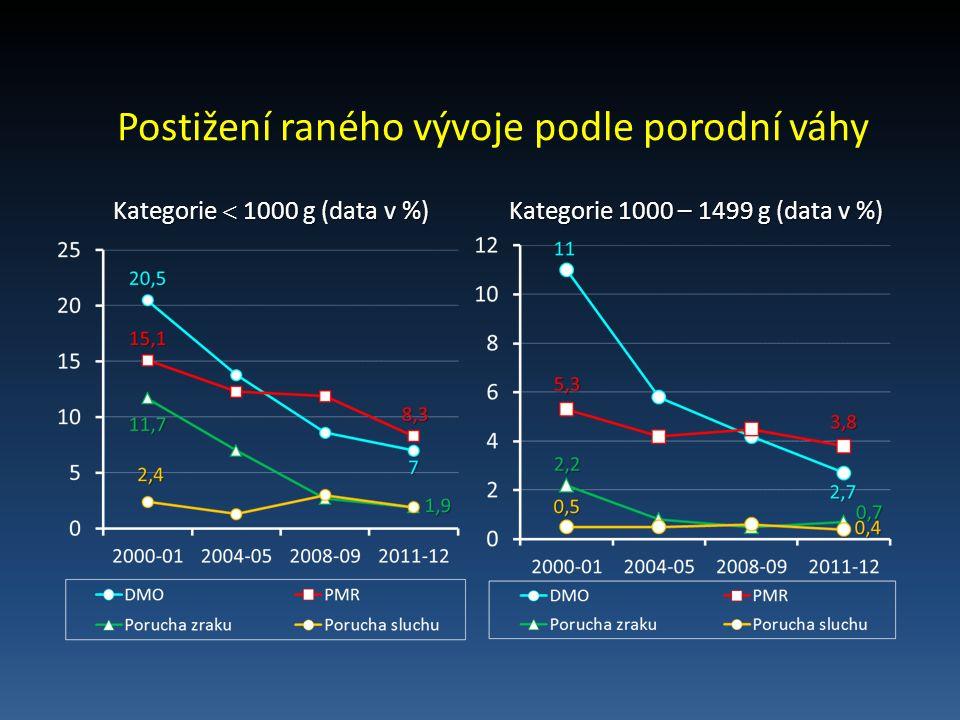 Postižení raného vývoje podle porodní váhy Kategorie  1000 g (data v %) Kategorie  1000 g (data v %) Kategorie 1000 – 1499 g (data v %) Kategorie 1000 – 1499 g (data v %)