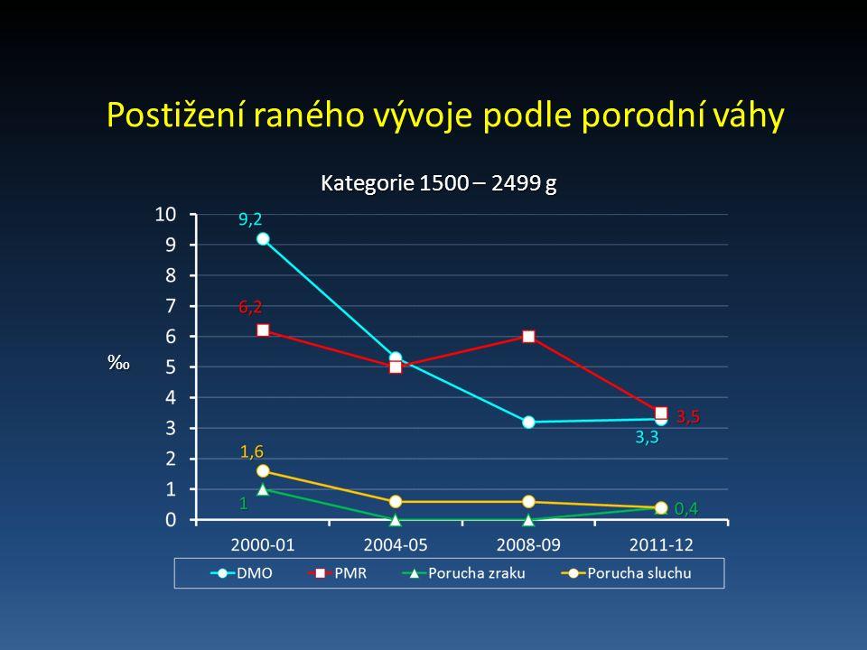 Postižení raného vývoje podle porodní váhy Kategorie 1500 – 2499 g Kategorie 1500 – 2499 g ‰