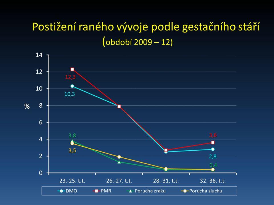 Postižení raného vývoje podle gestačního stáří ( období 2009 – 12) %