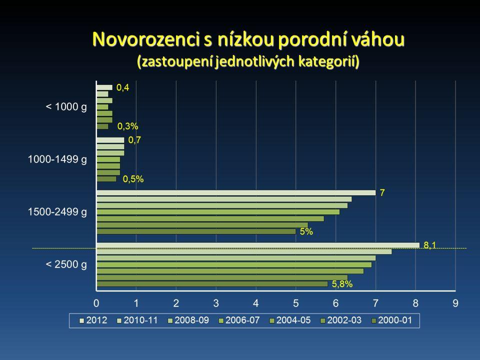 Novorozenci s nízkou porodní váhou (zastoupení jednotlivých kategorií)