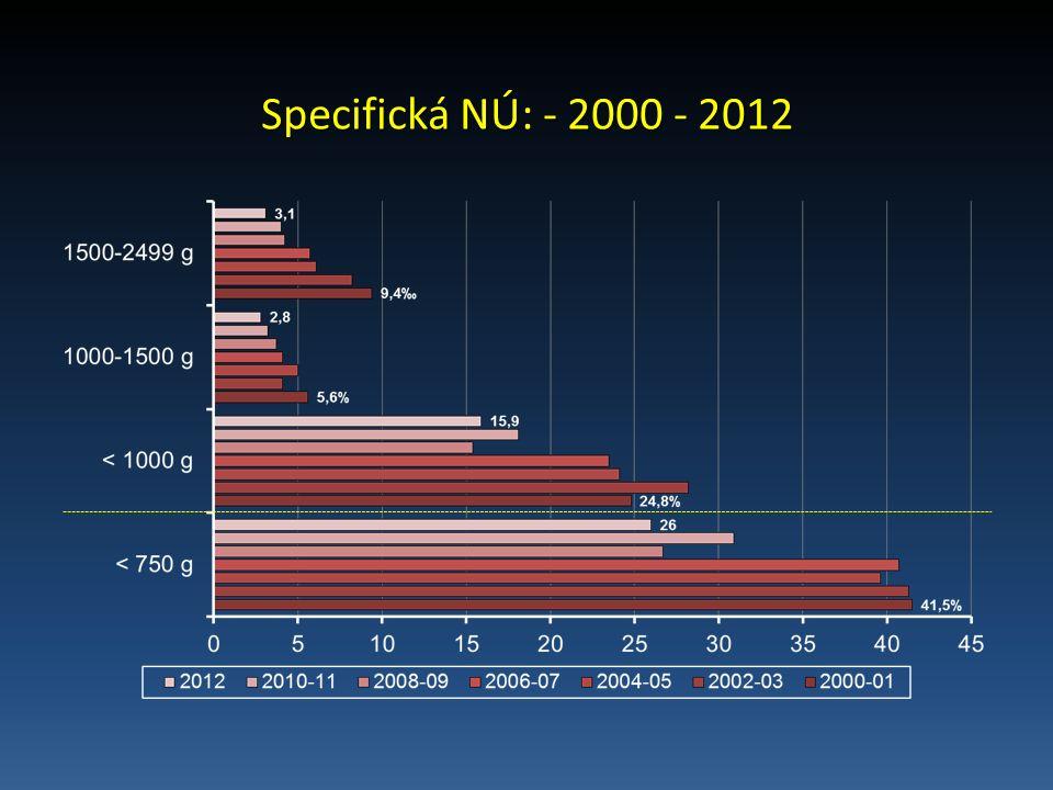 Specifická NÚ: - 2000 - 2012