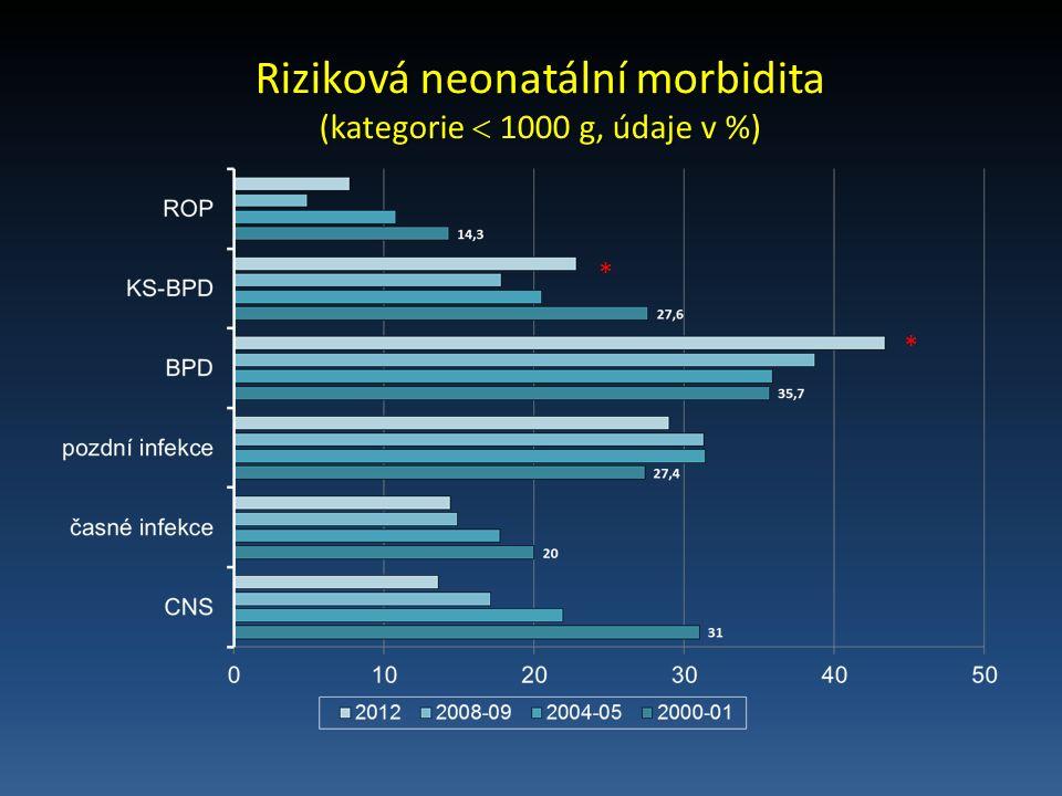 Riziková neonatální morbidita (kategorie  1000 g, údaje v %) * *