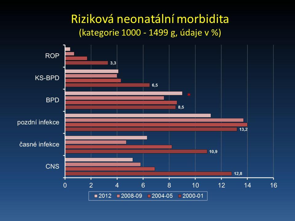 Riziková neonatální morbidita (kategorie 1000 - 1499 g, údaje v %) *