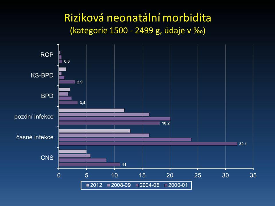 Riziková neonatální morbidita (kategorie 1500 - 2499 g, údaje v ‰)