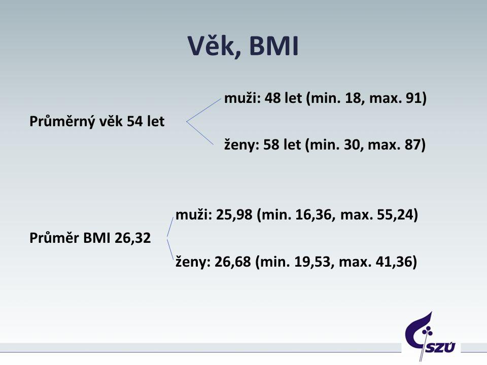 Věk, BMI muži: 48 let (min. 18, max. 91) Průměrný věk 54 let ženy: 58 let (min.