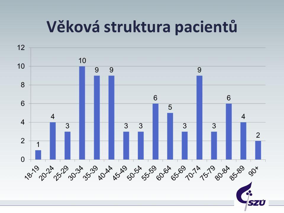 Věková struktura pacientů