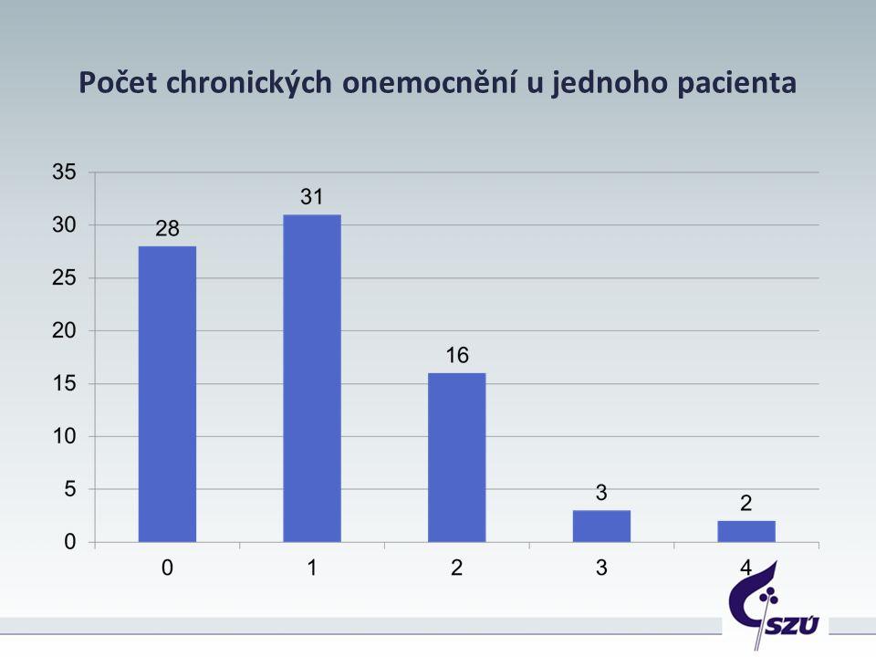 Počet chronických onemocnění u jednoho pacienta
