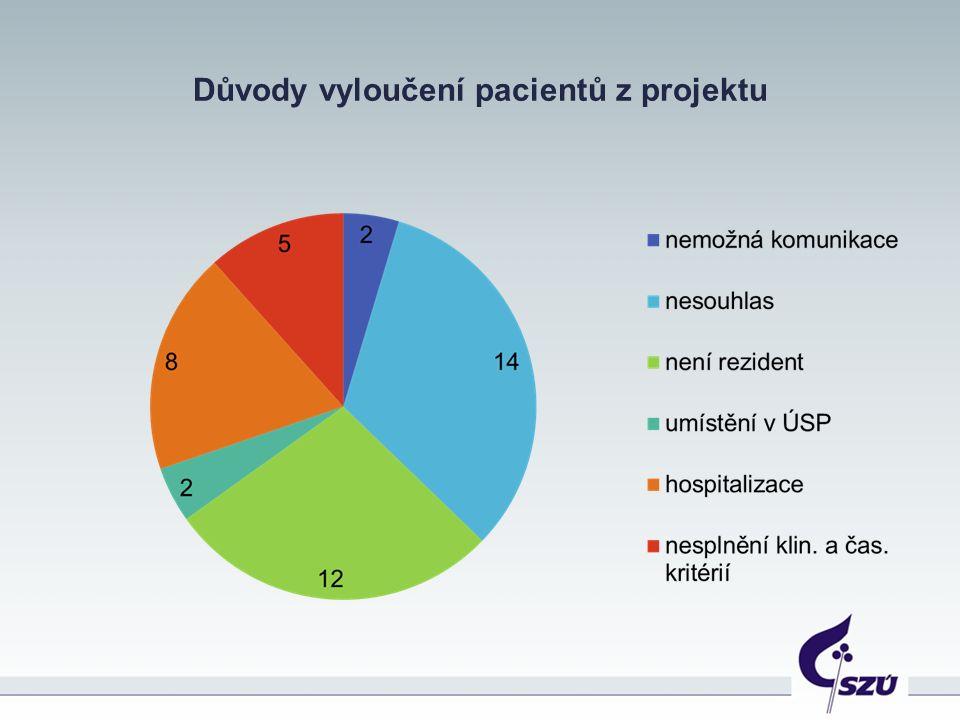 Důvody vyloučení pacientů z projektu