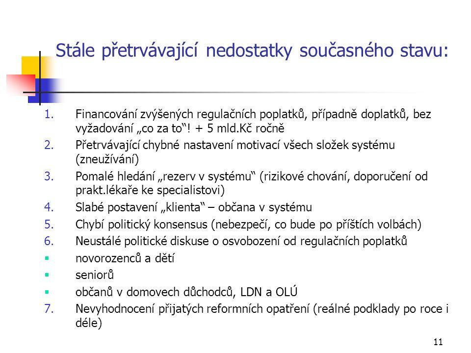 """11 Stále přetrvávající nedostatky současného stavu: 1.Financování zvýšených regulačních poplatků, případně doplatků, bez vyžadování """"co za to ."""