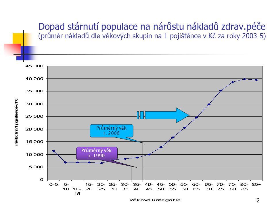 2 Dopad stárnutí populace na nárůstu nákladů zdrav.péče (průměr nákladů dle věkových skupin na 1 pojištěnce v Kč za roky 2003-5) Průměrný věk r.