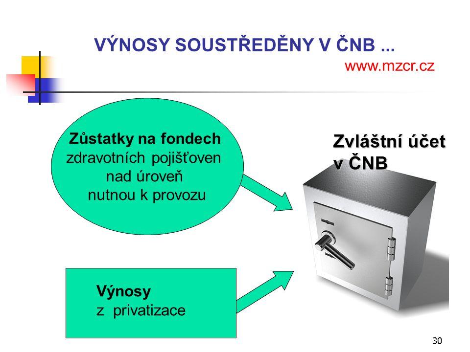 30 Zůstatky na fondech zdravotních pojišťoven nad úroveň nutnou k provozu Výnosy z privatizace Zvláštní účet v ČNB VÝNOSY SOUSTŘEDĚNY V ČNB...