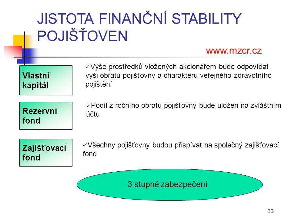 33 JISTOTA FINANČNÍ STABILITY POJIŠŤOVEN www.mzcr.cz Vlastní kapitál Rezervní fond Výše prostředků vložených akcionářem bude odpovídat výši obratu pojišťovny a charakteru veřejného zdravotního pojištění Podíl z ročního obratu pojišťovny bude uložen na zvláštním účtu Zajišťovací fond Všechny pojišťovny budou přispívat na společný zajišťovací fond 3 stupně zabezpečení