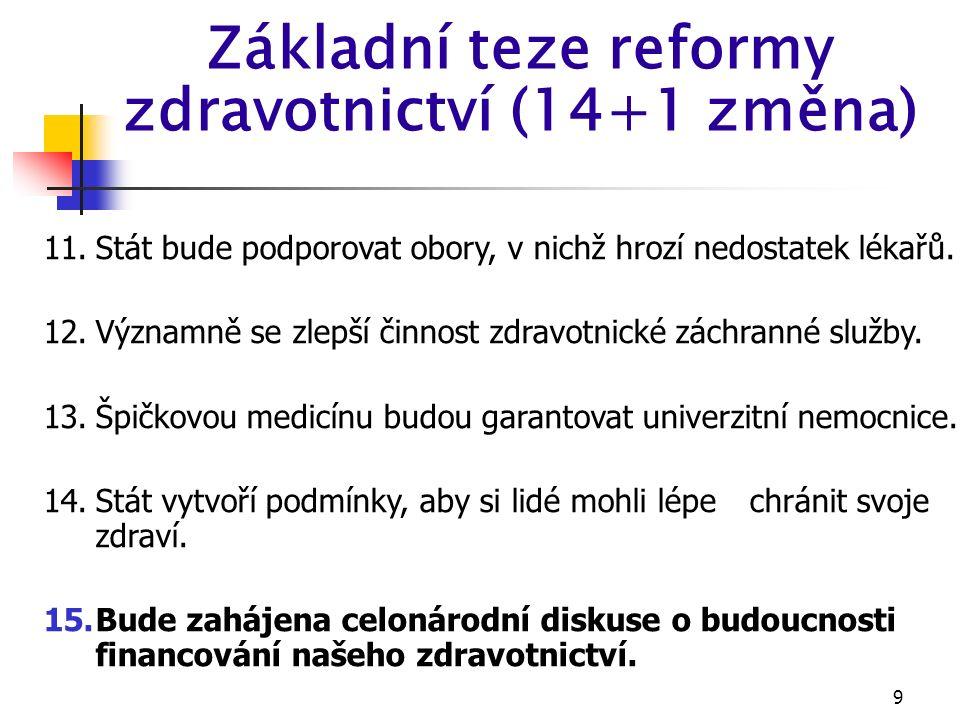 9 Základní teze reformy zdravotnictví (14+1 změna) 11.Stát bude podporovat obory, v nichž hrozí nedostatek lékařů.