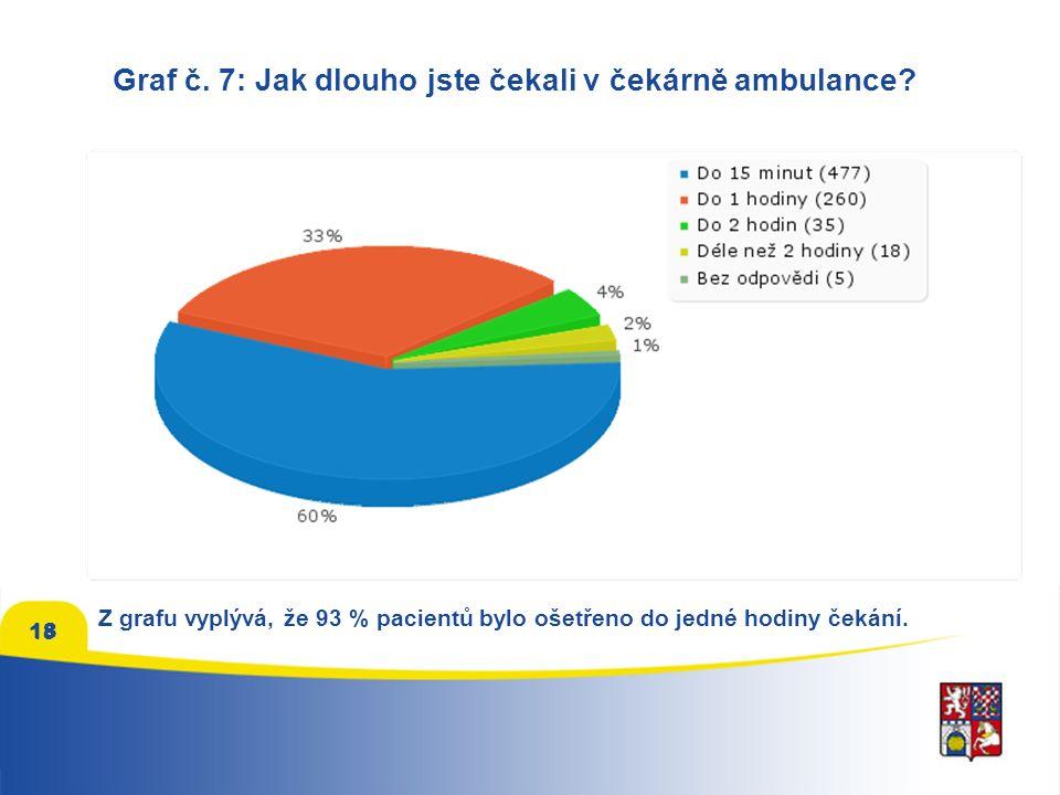 Graf č.8: Jak na vás působilo prostředí čekárny.