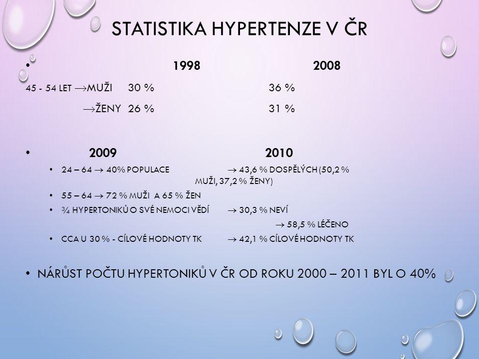 STATISTIKA HYPERTENZE V ČR 19982008 45 - 54 LET  MUŽI 30 % 36 %  ŽENY 26 % 31 % 2009 2010 24 – 64  40% POPULACE  43,6 % DOSPĚLÝCH (50,2 % MUŽI, 37,2 % ŽENY) 55 – 64  72 % MUŽI A 65 % ŽEN ¾ HYPERTONIKŮ O SVÉ NEMOCI VĚDÍ  30,3 % NEVÍ  58,5 % LÉČENO CCA U 30 % - CÍLOVÉ HODNOTY TK  42,1 % CÍLOVÉ HODNOTY TK NÁRŮST POČTU HYPERTONIKŮ V ČR OD ROKU 2000 – 2011 BYL O 40%