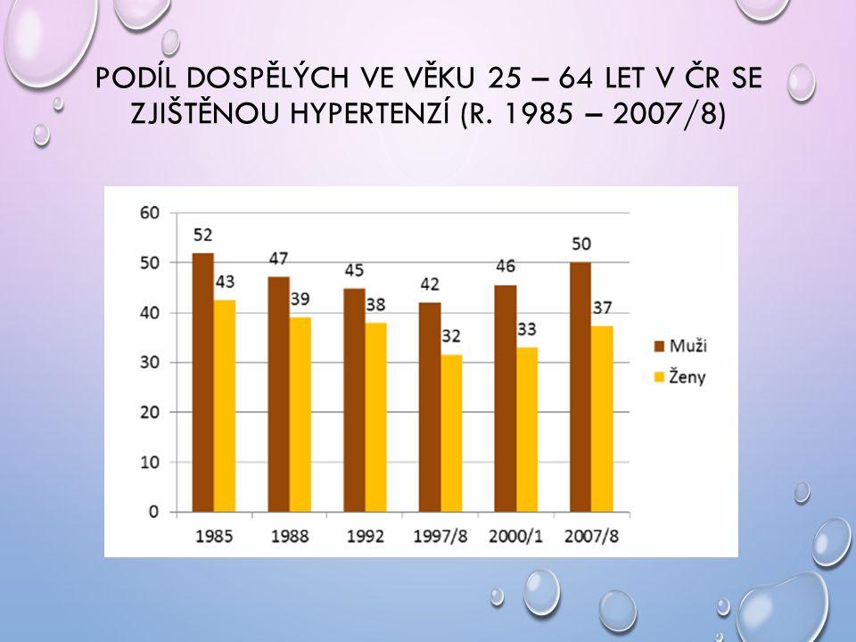 PODÍL DOSPĚLÝCH VE VĚKU 25 – 64 LET V ČR SE ZJIŠTĚNOU HYPERTENZÍ (R. 1985 – 2007/8)