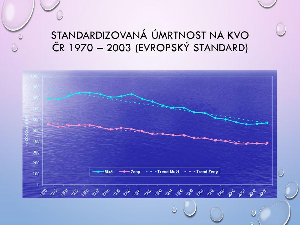 STANDARDIZOVANÁ ÚMRTNOST NA KVO ČR 1970 – 2003 (EVROPSKÝ STANDARD)