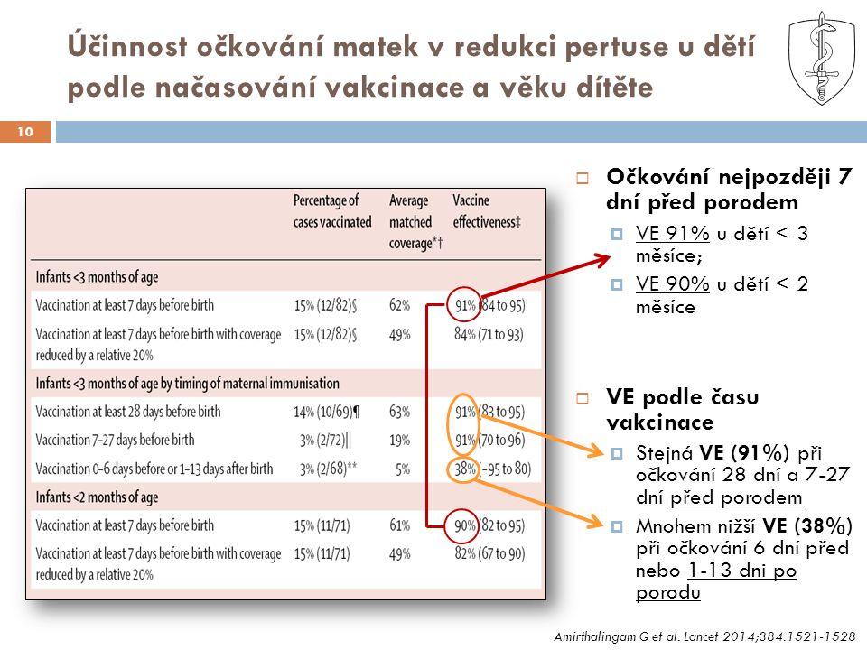 Účinnost očkování matek v redukci pertuse u dětí podle načasování vakcinace a věku dítěte 10  Očkování nejpozději 7 dní před porodem  VE 91% u dětí < 3 měsíce;  VE 90% u dětí < 2 měsíce  VE podle času vakcinace  Stejná VE (91%) při očkování 28 dní a 7-27 dní před porodem  Mnohem nižší VE (38%) při očkování 6 dní před nebo 1-13 dni po porodu Amirthalingam G et al.