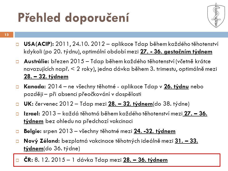 Přehled doporučení 13  USA(ACIP): 2011, 24.10. 2012 – aplikace Tdap během každého těhotenství kdykoli (po 20. týdnu), optimální období mezi 27. - 36.