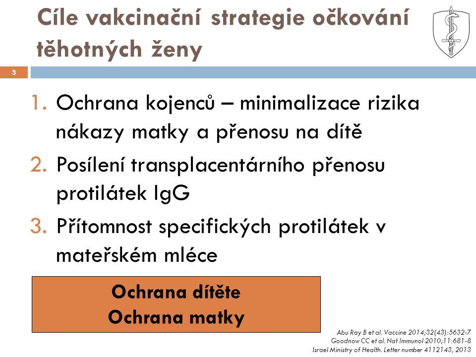 Cíle vakcinační strategie očkování těhotných ženy 3 1.Ochrana kojenců – minimalizace rizika nákazy matky a přenosu na dítě 2.Posílení transplacentárního přenosu protilátek IgG 3.Přítomnost specifických protilátek v mateřském mléce Abu Ray B et al.