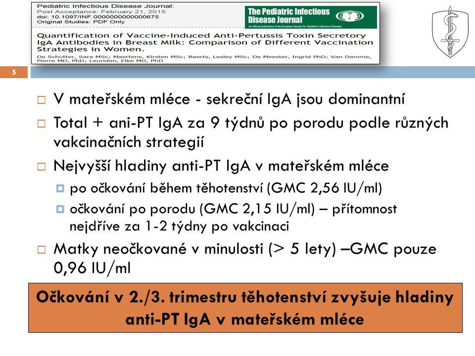 5  V mateřském mléce - sekreční IgA jsou dominantní  Total + ani-PT IgA za 9 týdnů po porodu podle různých vakcinačních strategií  Nejvyšší hladiny anti-PT IgA v mateřském mléce  po očkování během těhotenství (GMC 2,56 IU/ml)  očkování po porodu (GMC 2,15 IU/ml) – přítomnost nejdříve za 1-2 týdny po vakcinaci  Matky neočkované v minulosti (> 5 lety) –GMC pouze 0,96 IU/ml Očkování v 2./3.