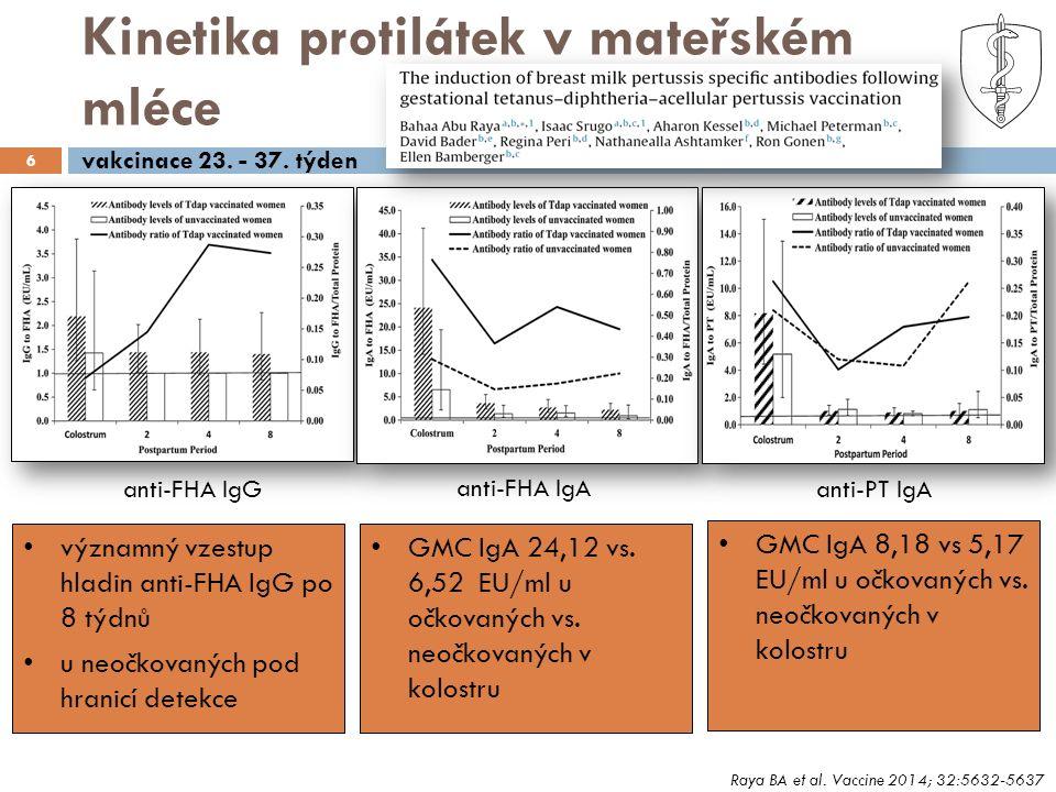 Kinetika protilátek v mateřském mléce 6 významný vzestup hladin anti-FHA IgG po 8 týdnů u neočkovaných pod hranicí detekce Raya BA et al. Vaccine 2014