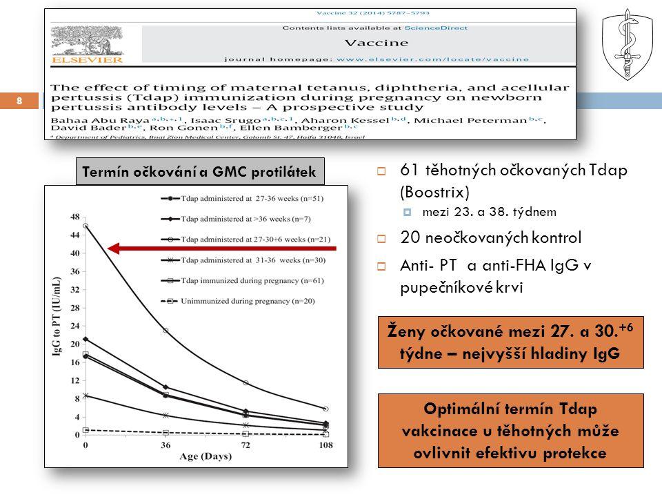 9 Avidita mateřských anti-PT IgG přenesených na novorozence  53 těhotných očkovaných Tdap (Boostrix)  mezi 23.