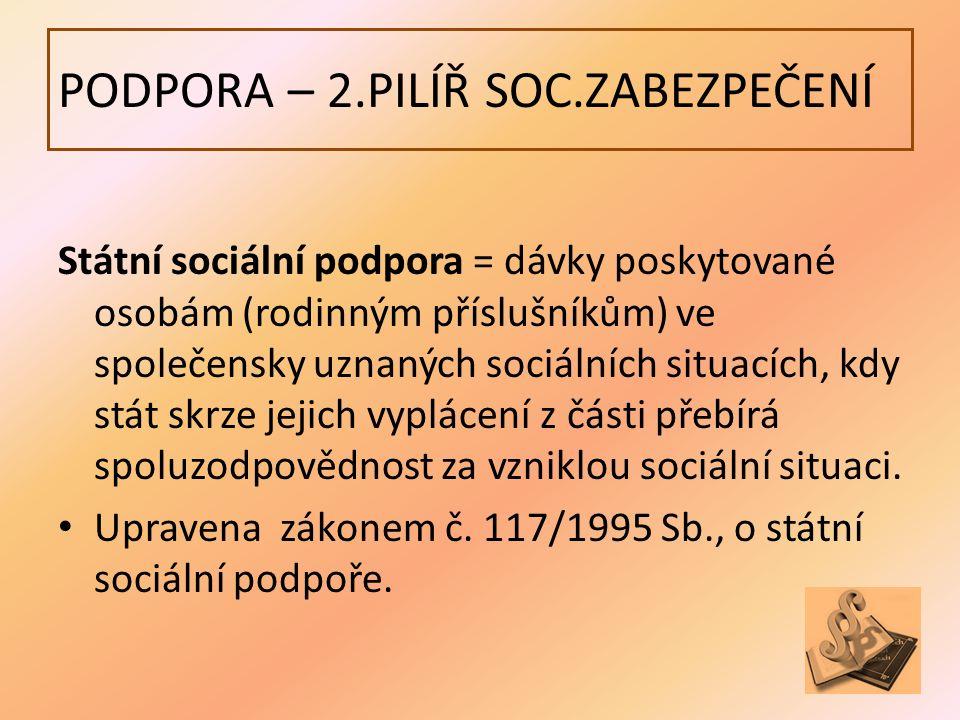 PODPORA – 2.PILÍŘ SOC.ZABEZPEČENÍ Státní sociální podpora = dávky poskytované osobám (rodinným příslušníkům) ve společensky uznaných sociálních situacích, kdy stát skrze jejich vyplácení z části přebírá spoluzodpovědnost za vzniklou sociální situaci.