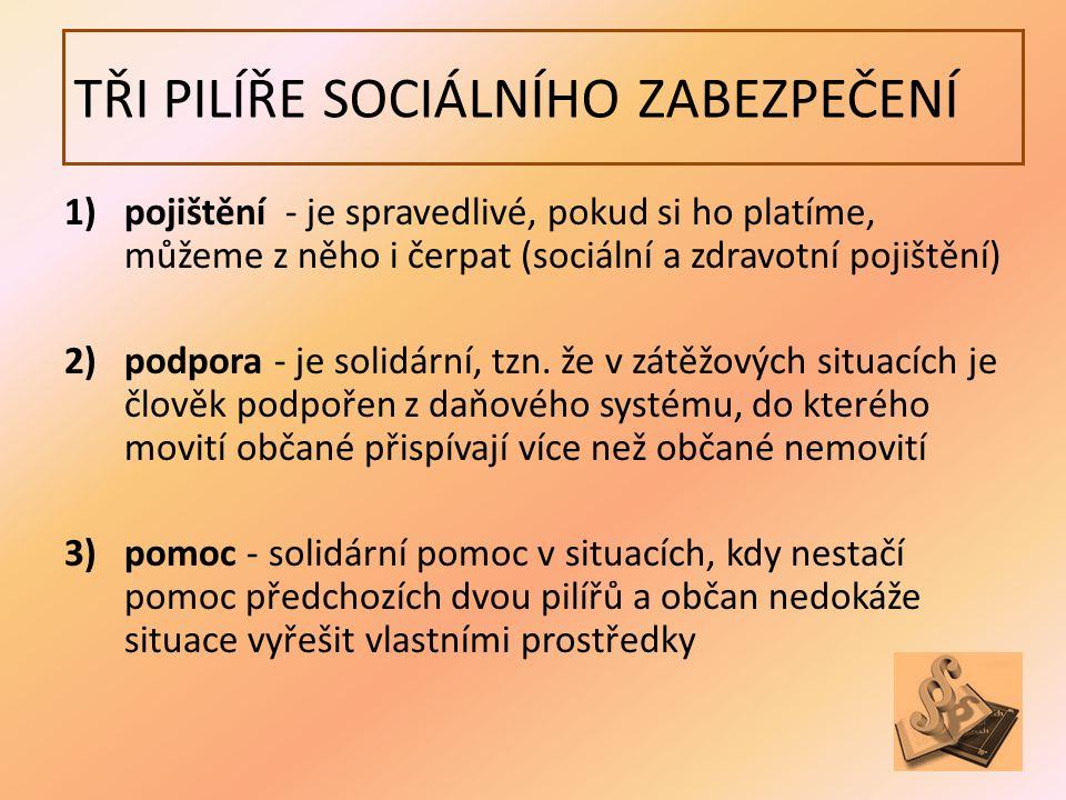 TŘI PILÍŘE SOCIÁLNÍHO ZABEZPEČENÍ 1)pojištění - je spravedlivé, pokud si ho platíme, můžeme z něho i čerpat (sociální a zdravotní pojištění) 2)podpora - je solidární, tzn.