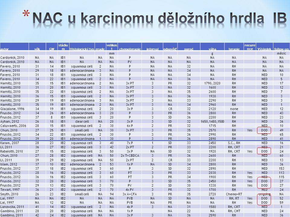 *s*s autorvěkGW stádiu mHistologický typgrade velikos tchemoterapieintervalodpověďporodváhaterapie recure nceVýsledekfollow-up mm g měsíc Cardonick, 2010NA IB1NA P Cardonick, 2010NA IB1NA PVNA Favero, 20103114IB1squamous cell2NAP 32NARH NA Favero, 20102918IB1adenocarcinoma3NAP 34NARH NA Favero, 20103118IB1squamous cell3NAP 34NARH NED10 Favero, 20103422IB1squamous cell2NAP 36NARH NED5 Marnitz, 20103515IB1adenocarcinoma2NA3x PT3PR321790, 2020RH NED17 Marnitz, 20103120IB1squamous cell3NA3x PT3NA321600RH NED12 Marnitz, 20103522IB1squamous cell2NA3x PT3NA352600RH NED7 Marnitz, 20103615IB1squamous cell2NA3x PT3NA361930RH NED3 Marnitz, 20102919IB1adenocarcinoma3NA3x PT3NA332290RH NED3 Marnitz, 20103519IB1adenocarcinoma2NA3x PT3NA342960RH NED1 Giacalone, 19963419IB1squamous cell2203x P3CR322120none NED12 Fruscio, 20123426IB1adenocarcinoma320P3PR362800RH NED43 Fruscio, 2012378IB1squamous cell320P3SD362200RH NED23 Ayhan, 20122618IB1clear cellNA203x P3SD321650,1480,1580RH NED36 Caluwaerts, 20062815IB1squamous cell2306x P2PR321715RH NED10 Chun, 20102725IB1small cellNA303x PT3PR352570RHYesDOD49 Fruscio, 20123422IB1squamous cell230P3PR362990RH NED65 Fruscio, 20123920IB1adenocarcinoma130P3PR362890RH NED41 Karam, 20072823IB2squamous cell3407x P1SD332450S.C., RH NED16 Li, 20113627IB2squamous cell3422x PT2PR332200RH, CRT NED21 Rabaiotti, 20102715IB2squamous cell3503x PNASD321920RH, CRTYesDOD24 Chun, 20102728IB2squamous cellNA502x T+CBDCA3PR362600RH NED60 Li, 20113929IB2squamous cellNA502x PT2CR332200RH NED13 Islam, 20123710IB2adenocarcinoma2531x PNASD342800RH NED36 Fruscio, 20123718IB2squamous cell360P3SD322890RH NED153 Fruscio, 20122816IB2squamous cell360PT3PR332030RHYesNED113 Fruscio, 20123616IB2squamous cell360PT3PR341900RHYesNED115 Fruscio, 20123220IB2squamous cell370P3SD352450RHYesDOD27 Fruscio, 20122913IB2squamous cell370PV2SD301330RHYesDOD27 Tewari, 19973621IB2squamous cell2704x PV3PR321700RH NED24 Smyth, 20102623IB2small cellNA943x A+CFA3PR352720Chemo+RT ongoingNA Lai, 1997NA