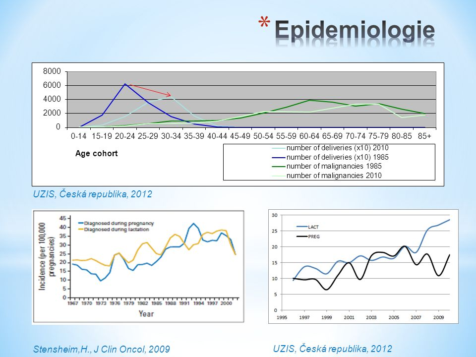Lee,YY, BJOG, 2012, Smith,L., AMJOG, 2003, Eibye,S.,Obstet Gynecol, 2013 Česká RepublikaAustrálieUSADánsko Karcinom děložního.h5,51,83,64 Melanom3,0515,13,15,8 Hematologické mal.2,7844,3 Karcinom prsu2,587,35,13,7 Karcinom št.