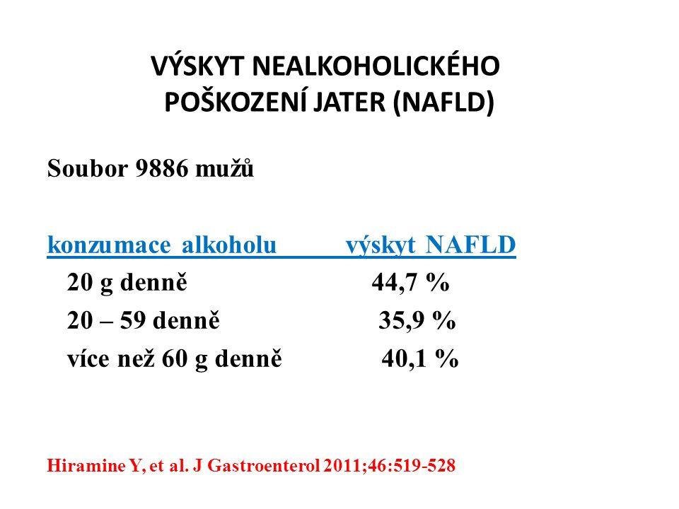 VÝSKYT NEALKOHOLICKÉHO POŠKOZENÍ JATER (NAFLD) Soubor 9886 mužů konzumace alkoholu výskyt NAFLD 20 g denně 44,7 % 20 – 59 denně 35,9 % více než 60 g denně 40,1 % Hiramine Y, et al.