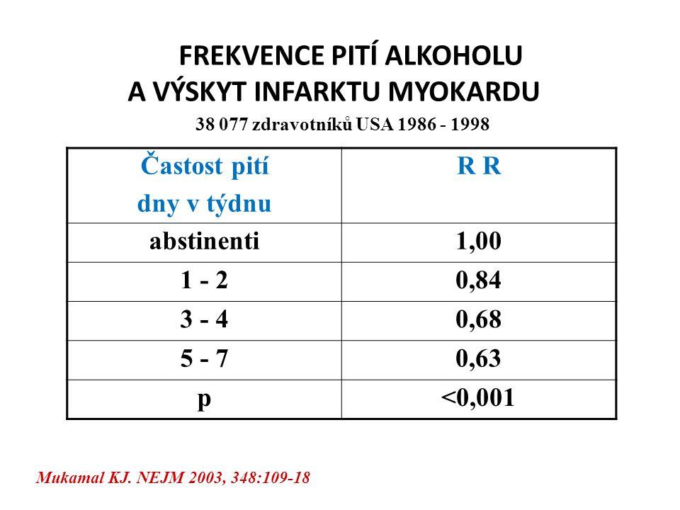 FREKVENCE PITÍ ALKOHOLU A VÝSKYT INFARKTU MYOKARDU 38 077 zdravotníků USA 1986 - 1998 Častost pití dny v týdnu R abstinenti1,00 1 - 20,84 3 - 40,68 5 - 70,63 p<0,001 Mukamal KJ.