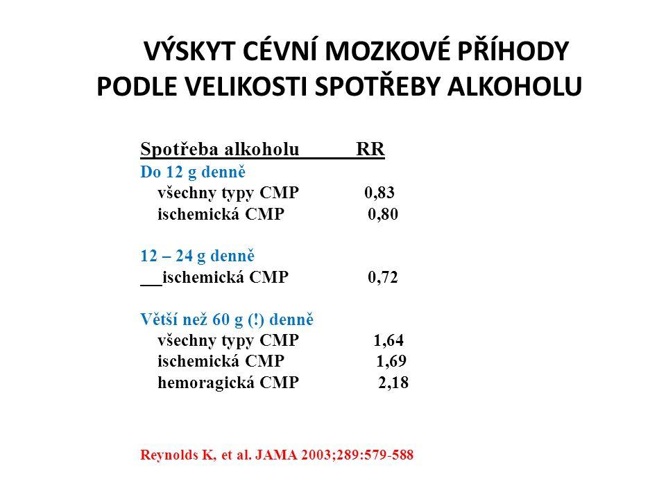 VÝSKYT CÉVNÍ MOZKOVÉ PŘÍHODY PODLE VELIKOSTI SPOTŘEBY ALKOHOLU Spotřeba alkoholu RR Do 12 g denně všechny typy CMP 0,83 ischemická CMP 0,80 12 – 24 g denně ischemická CMP 0,72 Větší než 60 g (!) denně všechny typy CMP 1,64 ischemická CMP 1,69 hemoragická CMP 2,18 Reynolds K, et al.