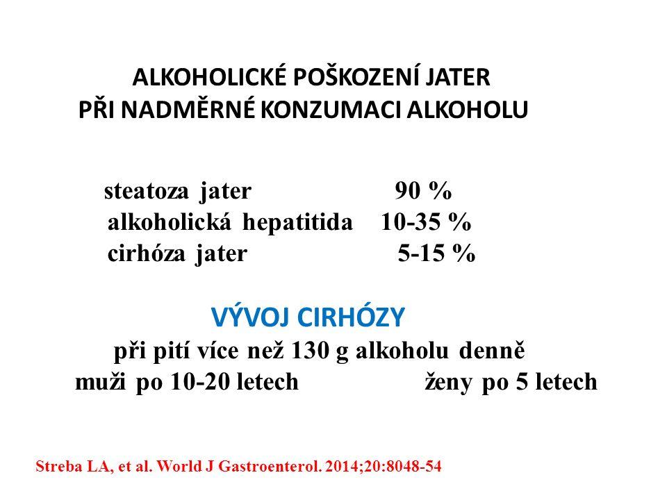 ALKOHOLICKÉ POŠKOZENÍ JATER PŘI NADMĚRNÉ KONZUMACI ALKOHOLU steatoza jater 90 % alkoholická hepatitida 10-35 % cirhóza jater 5-15 % VÝVOJ CIRHÓZY při pití více než 130 g alkoholu denně muži po 10-20 letech ženy po 5 letech Streba LA, et al.