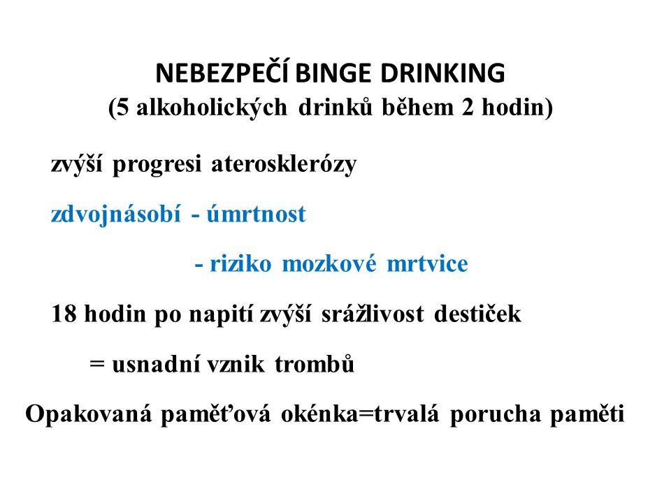 NEBEZPEČÍ BINGE DRINKING (5 alkoholických drinků během 2 hodin) zvýší progresi aterosklerózy zdvojnásobí - úmrtnost - riziko mozkové mrtvice 18 hodin po napití zvýší srážlivost destiček = usnadní vznik trombů Opakovaná paměťová okénka=trvalá porucha paměti