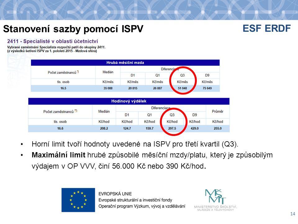 Stanovení sazby pomocí ISPV Horní limit tvoří hodnoty uvedené na ISPV pro třetí kvartil (Q3).