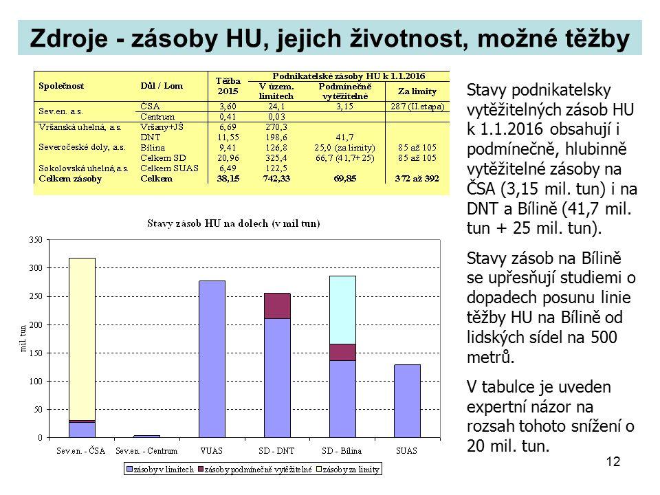 12 Zdroje - zásoby HU, jejich životnost, možné těžby Stavy podnikatelsky vytěžitelných zásob HU k 1.1.2016 obsahují i podmínečně, hlubinně vytěžitelné zásoby na ČSA (3,15 mil.