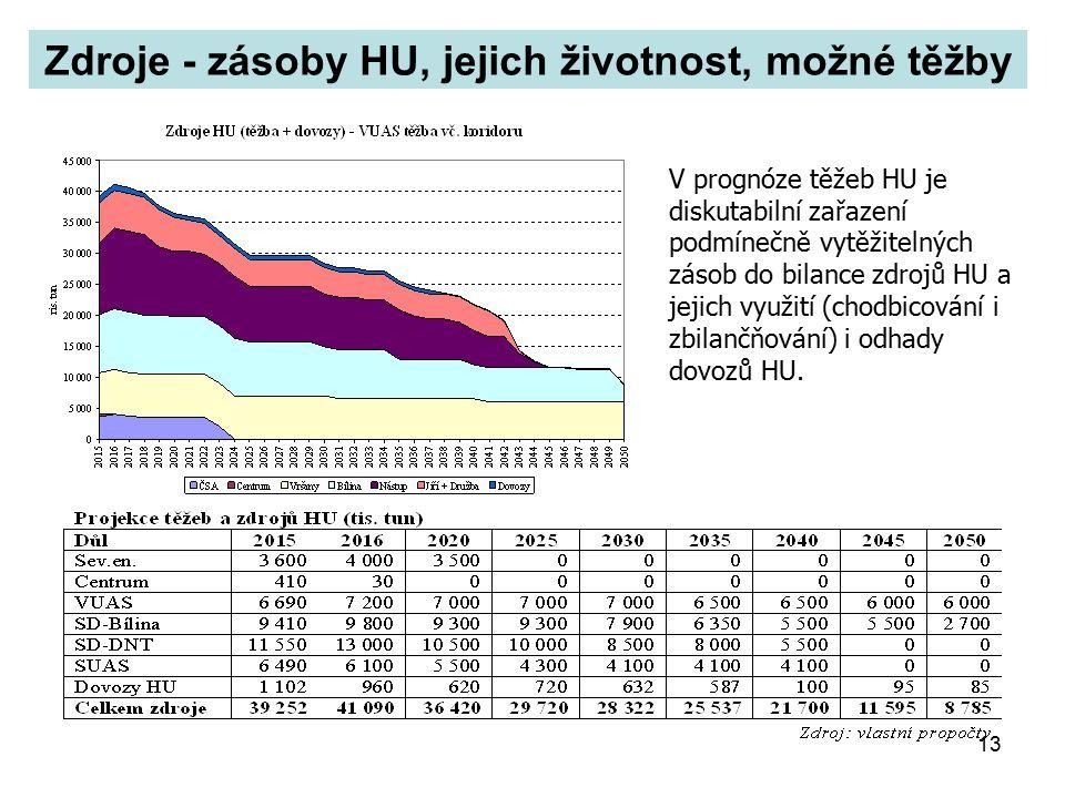 13 Zdroje - zásoby HU, jejich životnost, možné těžby V prognóze těžeb HU je diskutabilní zařazení podmínečně vytěžitelných zásob do bilance zdrojů HU a jejich využití (chodbicování i zbilančňování) i odhady dovozů HU.