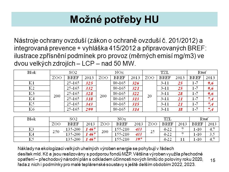 15 Možné potřeby HU Nástroje ochrany ovzduší (zákon o ochraně ovzduší č.