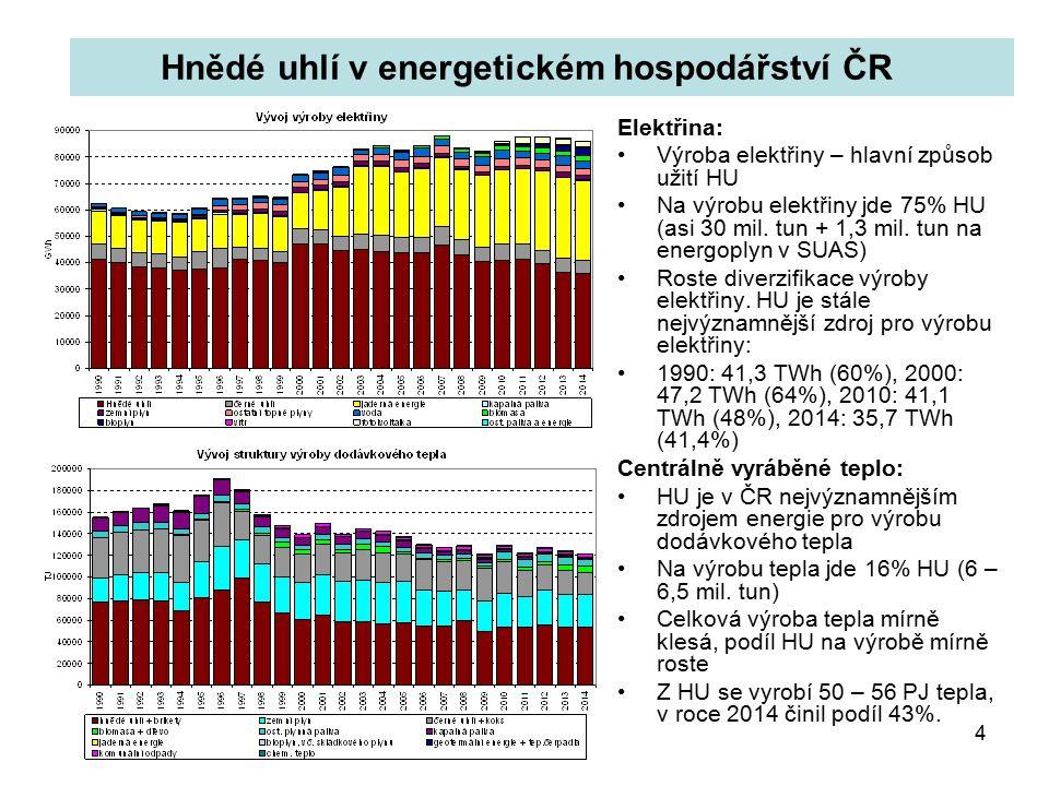 4 Elektřina: Výroba elektřiny – hlavní způsob užití HU Na výrobu elektřiny jde 75% HU (asi 30 mil.